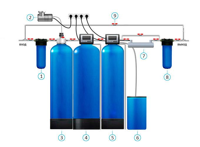 Система очистки питьевой воды Иркутск Аквасиб